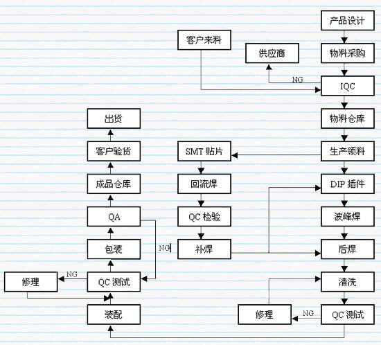 力思PCB抄板工作室SMT加工流程