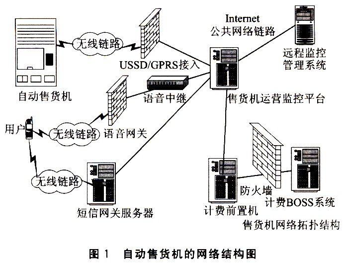 本系统采用的是以ATmegal28单片机为核心的自动售货机,通过BENQ的13SM/GPRS M22模块与服务器通信来实现以手机支付形式的移动增值服务系统。在实际设计过程中,考虑了自动售货机硬件平台在低温下运行的情况。   1 自动售货机网络结构   图1概述了移动自动售货机系统在实际运行过程中的网络结构框图。    2 硬件设计   自动售货机是用户直接面对的终端界面,主要实现功能为:   货物存储和出货。自动售货机将销售商品存储其中,以一台饮料机为例,其中存储的饮料可以高达3OO台,并且自动售货机
